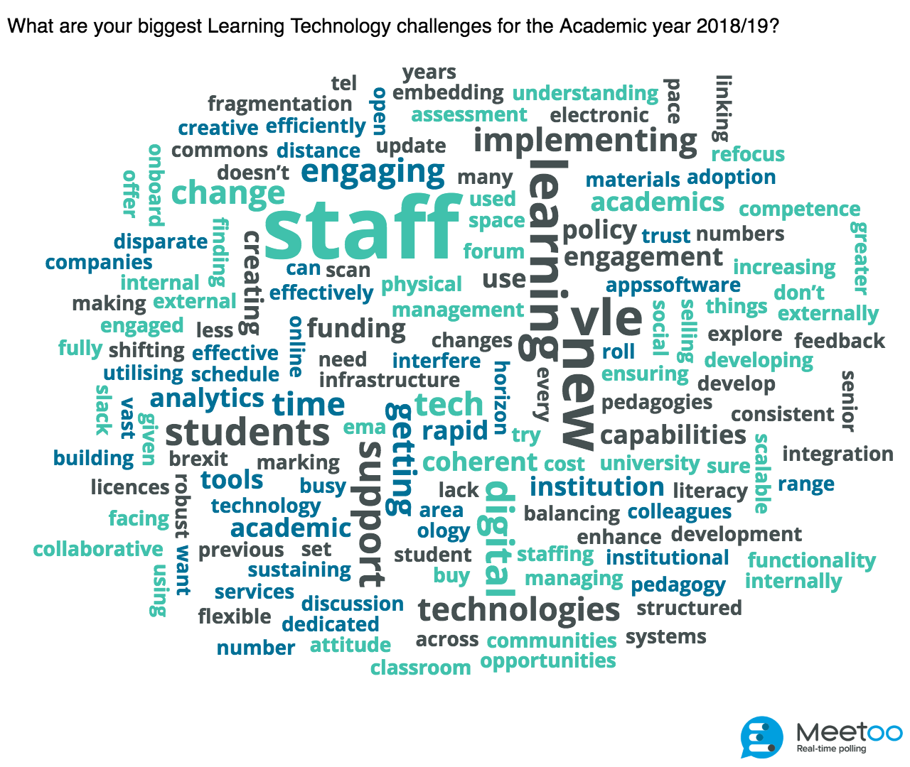 What are the main learning technology challenges that universities will face in 2019?