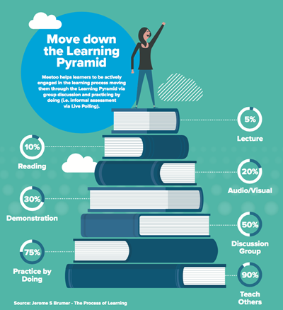 Learning pyramid- Meetoo infographic